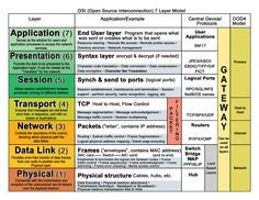 The OSI Model Please (Physical Layer) Do (Data Link Layer) Not (Network Layer) Tell (Transport Layer) Secret (Session Layer) Password (Presentation Layer) Anyone ( Application Layer ) Networking Basics, Cisco Networking, Network Layer, It Network, Network Cable, Modelo Osi, Data Link Layer, Routing And Switching, Information Technology