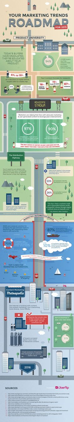 Still planning your marketing plan for 2015? Never fear, heres your Marketing Trends Roadmap for 2015 #Infographic