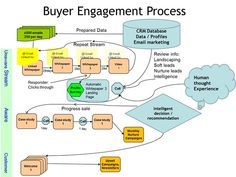 Jak se díky automatizovanému marketingu stane z potencionálního zájemce skutečná zákazník?