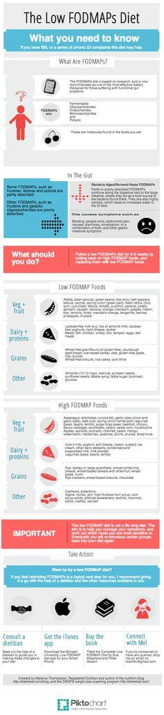 FODMAPs | Piktochart Infographic Editor