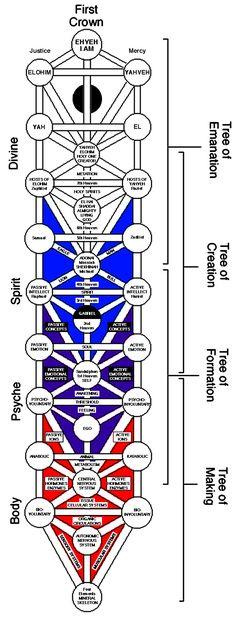 Contemporary Psychology, Sacred Geometry Symbols, Occult Symbols, Book Of Shadows, Archetypes, Tree Of Life, Tarot, Egypt, Freemasonry