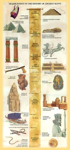 ULTIMATE EGYPT TIMELINE - nice graphic (dates are standard, too old to correctly correspond with Bible dates) dating_advice, Luxor, Ancient Egypt History, Ancient Egypt Pharaohs, Ancient Aliens, Ancient Greece, Historia Universal, Art Antique, Thinking Day, Ancient Civilizations