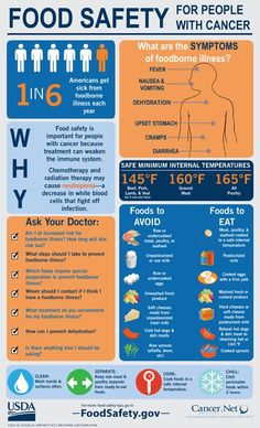 USDA Food Safety on Today is Day. Do your part by sharing our infographic about food safety for people w/ cancer Body Detoxification, Sr1, Cancer Fighting Foods, Foods For Cancer Patients, Cancer Facts, Food Safety, Weight Loss Drinks, Cancer Treatment, Healthy Tips