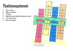 Positionssystemet x.pdf – OneDrive