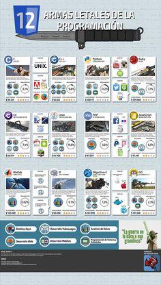 Infografía Puntos Fuerte de cada lenguaje de programación
