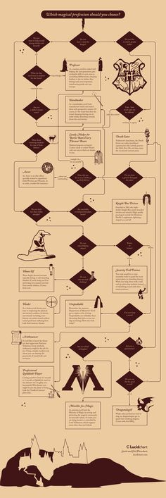 Which Magical Wizarding Profession Should You Choose? | Lucidchart