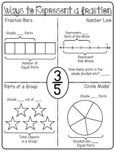 Math Standards 3.NF.A.2a Many worksheets to use with equivalent fractions and fractions on the number line. Also some comparing fractions worksheets.