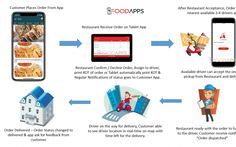 How does Food Delivery System Work for Restaurant - Food Apps Company Party Food Delivery, Restaurant Food Delivery, Grocery Delivery App, Restaurant App, Restaurant Recipes, Driver App, Digital Strategy, Order Food, Food Menu