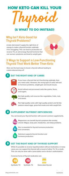 While the keto diet's low-carb lifestyle has been touted as a successful way t. - Living with Hashi'sWhile the keto diet's low-carb lifestyle has been touted as a successful way to lose weight, if you have existing thyroid problems, then going ket Thyroid Diet, Thyroid Issues, Thyroid Disease, Thyroid Problems, Autoimmune Disease, Heart Disease, Hashimotos Disease Diet, Symptoms Of Low Thyroid, Foods For Thyroid Health