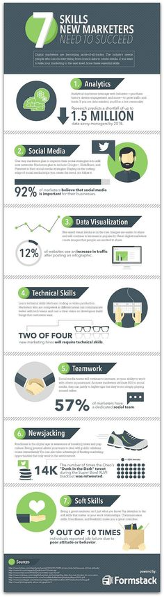 Infographic: New skills marketers must have | Articles | Main