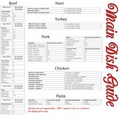 How much food to buy for your party, How much meat per person. Meat buying guide. Party Planning, Throwing the perfect holiday party. www.lbveventco.com La Bella Vita Events