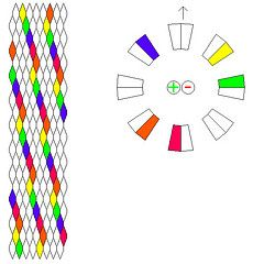 BRACELET - KUMIHIMO DISK - PATTERN - 16 strings, 6 colours