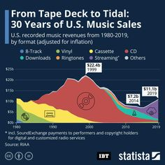 Infographic: From Tape Deck To Streaming: 30 Years Of US Music Sales Music Beats, How To Create Infographics, Compact Disc, Cd Album, Music Education, Music Industry, Presentation Design, Listening To Music, Digital Media