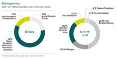 #xing #infographic  #die grüne 3