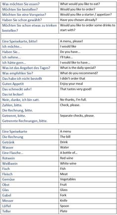 General German vocabulary for dining out in restaurants. Ordering food in a rest… General German vocabulary for dining out in restaurants. Ordering food in a restaurant. Learn German, Learn French, Learn English, German Grammar, German Words, German Language Learning, Learn A New Language, Dual Language, Deutsch Language