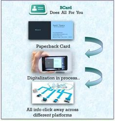 It is an app which digitize paper business card digitally you have business card reader app for androidios it scans your business cardsvisiting cards stores and organizes them in digital form transcribe data from business reheart