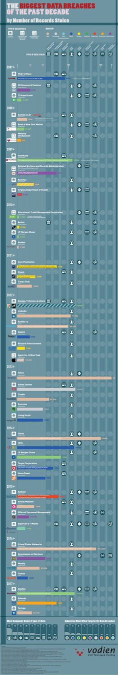 The Biggest Data Breaches of the Past Decade #infographic #Hacking #DataBreaches #Internet