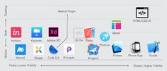 Spoiler alert: everyone should be skilled in multiple prototyping tools. Prototyping is an intimate part of the Design Thinking process. Design Thinking Process, Design Theory, Responsive Layout, User Experience Design, Adobe Xd, Work Tools, Ui Inspiration, Design Development, Ui Design