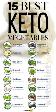 Healthy Diet Plans, Keto Diet Plan, Low Carb Meal Plan, Best Keto Diet, Healthy Eating, Ketogenic Recipes, Diet Recipes, Keto Foods, No Carb Foods