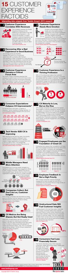 Every year, Temkin Group publishes a lot of leading-edge customer experience research. In case you missed some of it, we decided to create this infographic with 15 of the top data factoids from acr...