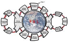 En el centro de la cual se sitúa el auténtico libro de texto de este enfoque: el mundo.  1. La posición de la lectura en función del problema identificado y escogido.  2. La interacción entre trabajo individual y grupal a través de las discusiones de grupo  3. La aplicabilidad del trabajo a través de la generación de un producto. 4. El procesamiento y evaluación del producto y el proceso por los propios estudiantes  5. Por último, la evaluación del aprendizaje,