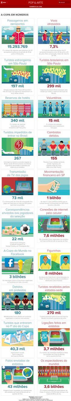 Veja como foi a Copa do Mundo em números. Infográfico em http://glo.bo/1mX9o4j