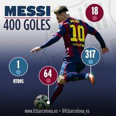 Messi ha marcado con la pierna derecha, la izquierda, el pecho y la cabeza. Así se han repartido. #Messi400