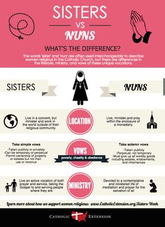 The difference between Sisters & Nuns. A brief infographic from Catholic Extension. Nun Catholic, Catholic Religious Education, Catholic Beliefs, Catholic Kids, Catholic Quotes, Catholic School, Catholic Prayers, Roman Catholic, Catholic Saints
