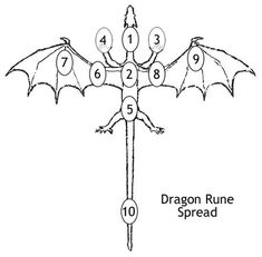 Dragon Rune Spread (Getting to Know Your Self) How Others See Me. This rune lets you know the dominant energy that others notice in you. This allows you to see how you present yourself to others and if it is favorable or unfavorable. My Fears. Wiccan Runes, Norse Runes, Viking Runes, Rune Divination, Ancient Runes, Rune Symbols, Viking Symbols, Mayan Symbols, Egyptian Symbols