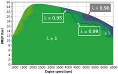 Air-fuel ratio, lambda and engine performance
