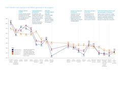 Want to know which benefits are most important to which generation? Then see this graphic from Barclays...