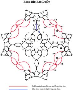 Art of Tatting: Drawing Patterns
