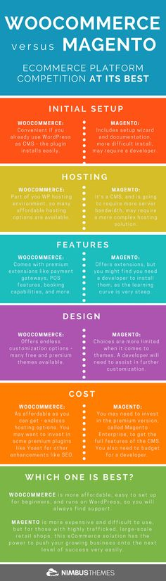Check out the Infographic: WooCommerce versus Magento- Comparing two eCommerce giants Business Marketing, Internet Marketing, Ecommerce Platforms, Business Planning, Digital Marketing, Wordpress, Things To Come, Success Story, 5 Months