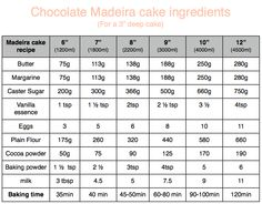 "chocolate Madeira cake chart - a really GREAT madeira recipe, baked deep.  I did 12"" recipe and split between 2 x 8"" tins and got 2 deep 8"" cakes out.  perfectly level"