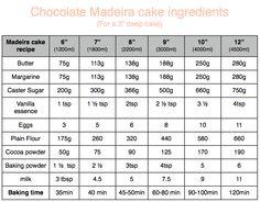 chocolate Madeira cake chart