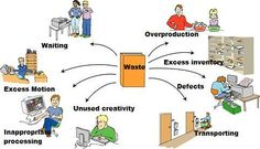 one of the key components of Lean Manufacturing is reducing waste. These are some of the kinds of waste