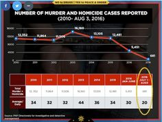 """Today's Update Ph: READ : """"FACT CHECK""""  Cayetano's line graph of murder… Line Graphs, News Update, Politics, Facts, Reading, Check, Reading Books"""