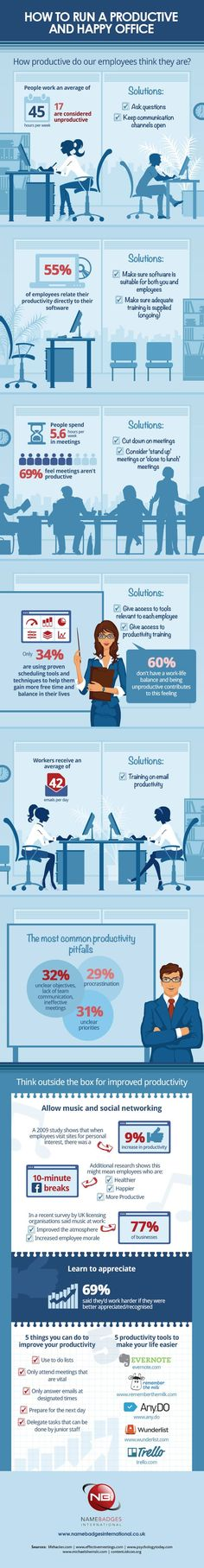 How to Run a Productive Office (#Infographic) - What employees think about how productive they are.