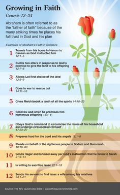 Examples of Abraham's Faith in Scripture... Love the beautiful graphics in the Quickview Bible!