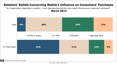 Retailers' Beliefs Concerning Mobile's Influence on Consumers' Purchases #Mobile #Marketing #spv