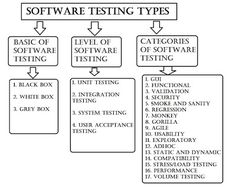 Types of Software Testing: Brief overview  The quality of product can be defined by its functionality, reliability, usability, efficiency, maintainability and portability and on the basis of these factors each of Software testing type has defined. more: http://www.360logica.net/2013/08/types-of-software-testing-for-dummies.html