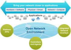 What Cisco ONE Enterprise Networks Architecture Can Do for Modern Networks? Router Switch, Network Architecture, Overlays, Physics, Software, Canning, Digital, Modern, Internet