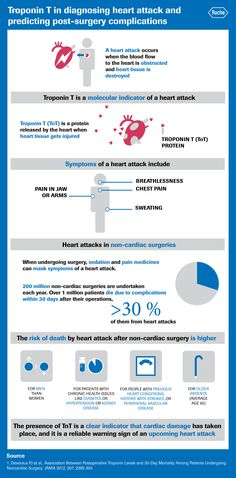 Troponin T in diagnosing heart attack and predicting post-surgery complications. A heart attack occurs when the blood flow to the heart is obstructed and heart tissue is destroyed.
