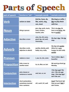 parts of speech cheat sheet - great to share with parents to explain the jargon