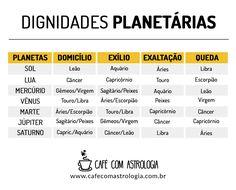 Dignidades Planetárias - Café com Astrologia    #signos #zodíaco