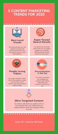 Check out the coming-up trends for content marketing, for in this great infographic from SEO Charge. Content Marketing Strategy, Social Media Marketing, Affiliate Marketing, Digital Marketing Trends, Sales And Marketing, Social Media Trends, Competitor Analysis, Influencer Marketing, Pinterest Marketing