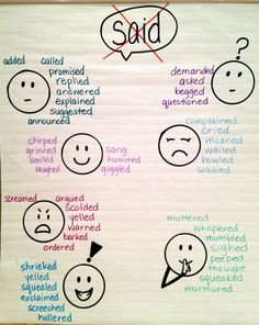 "ESL Amplified: Amplifying Anchor Charts for ELLs - synonyms of ""said"""
