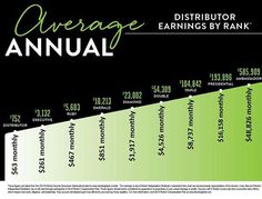 """So when I look at this income chart it gives me chills!! It gives me hope that I can someday pay off my insane amount of student loan debt!! I know that…"""