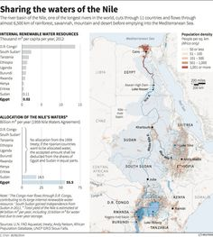 Sharing the waters of the Nile – Reuters - July 2014