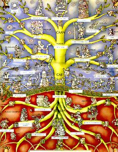Maya depiction of a ceiba tree - the Sacred Tree of Life